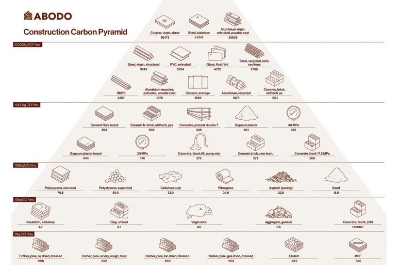 Abodos Construction Carbon Pyramid Abodo Wood