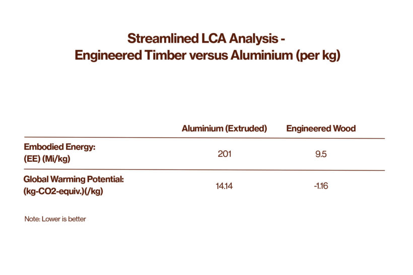 Is Aluminum Cladding More Sustainable than Wood Cladding Ged Finch