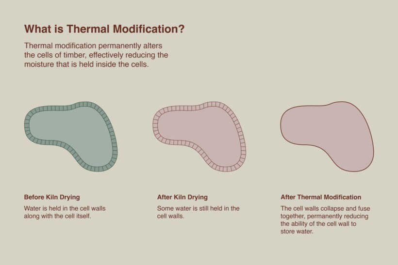 What Is Thermally Modification Thermally Modifified Timber Abodo Wood 3